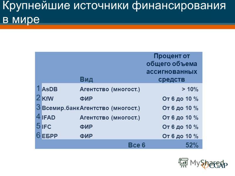 Крупнейшие источники финансирования в мире Вид Процент от общего объема ассигнованных средств 1 AsDBАгентство (многост.)> 10% 2 KfWФИР От 6 до 10 % 3 Всемир.банкАгентство (многост.)От 6 до 10 % 4 IFADАгентство (многост.)От 6 до 10 % 5 IFCФИР От 6 до