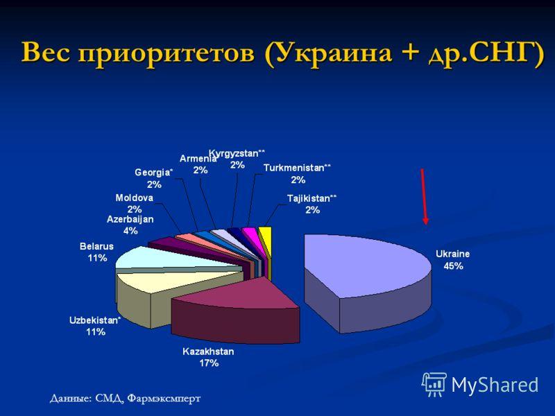 Вес приоритетов (Украина + др.СНГ) Данные: СМД, Фармэксмперт