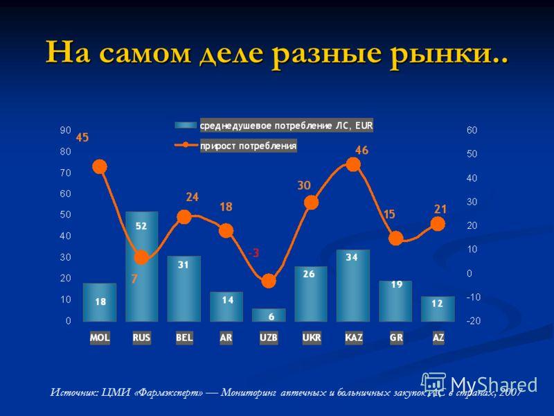 На самом деле разные рынки.. Источник: ЦМИ «Фармэксперт» Мониторинг аптечных и больничных закупок ЛС в странах, 2007