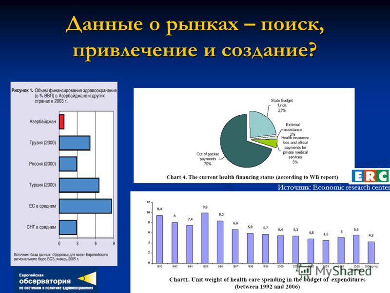 Данные о рынках – поиск, привлечение и создание? Источник: Economic research center