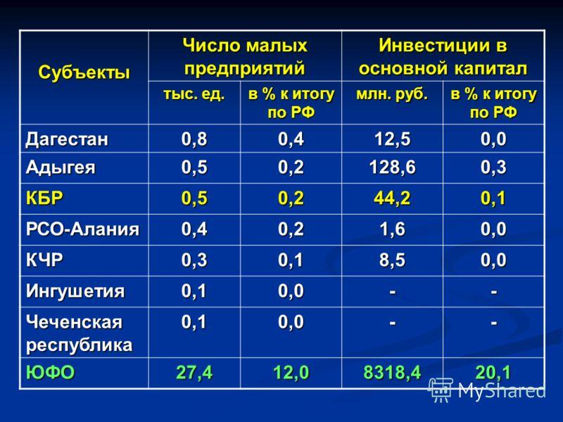Субъекты Число малых предприятий Инвестиции в основной капитал тыс. ед. в % к итогу по РФ млн. руб. в % к итогу по РФ Дагестан0,80,412,50,0 Адыгея0,50,2128,60,3 КБР0,50,244,20,1 РСО-Алания0,40,21,60,0 КЧР0,30,18,50,0 Ингушетия0,10,0-- Чеченская респу