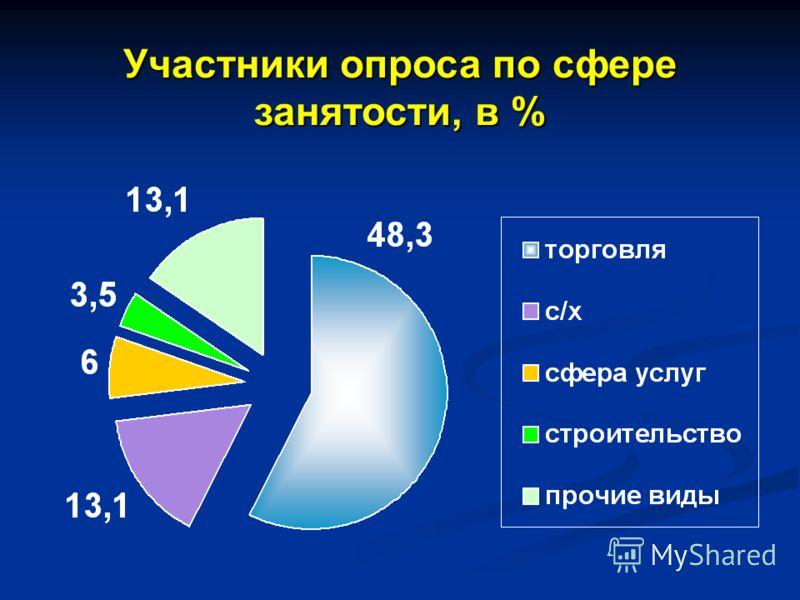 Участники опроса по сфере занятости, в %