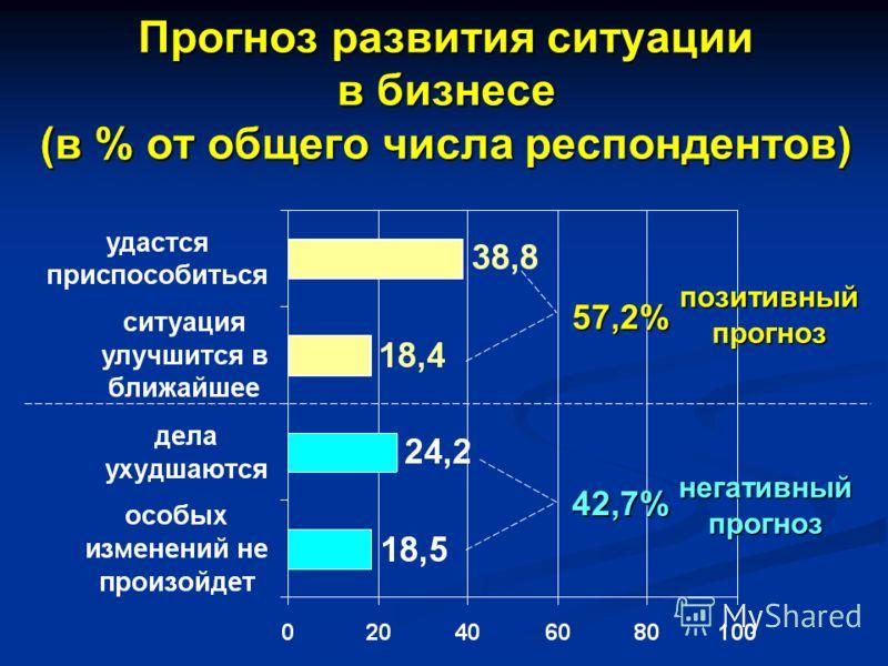 Прогноз развития ситуации в бизнесе (в % от общего числа респондентов) негативныйпрогноз 42,7% 57,2% позитивныйпрогноз