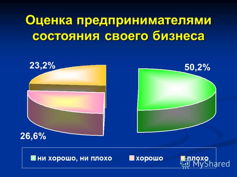 Оценка предпринимателями состояния своего бизнеса 50,2% 23,2% 26,6%