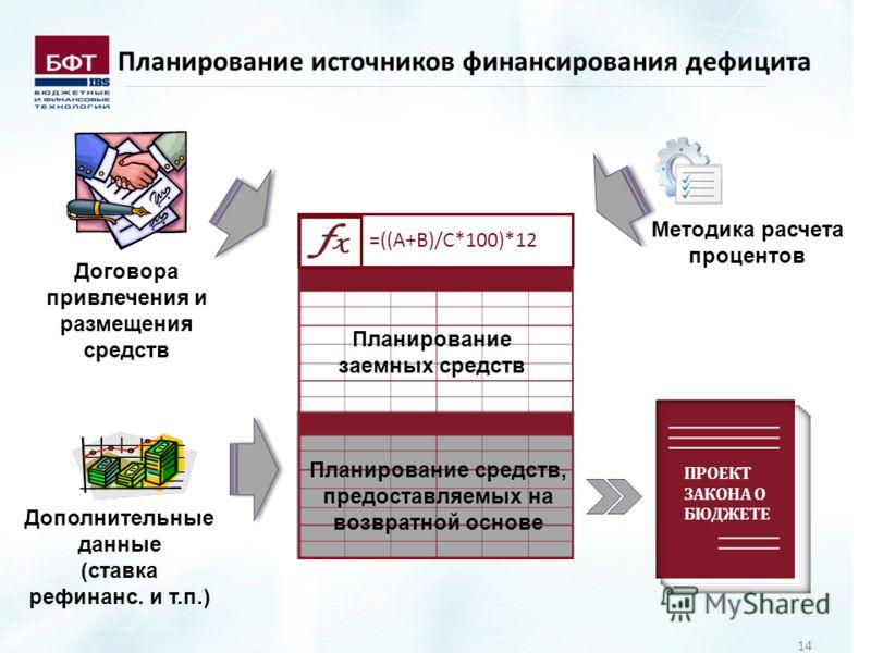 14 =((A+B)/C*100)*12 Планирование источников финансирования дефицита ПРОЕКТ ЗАКОНА О БЮДЖЕТЕ Дополнительные данные (ставка рефинанс. и т.п.) Договора привлечения и размещения средств Планирование средств, предоставляемых на возвратной основе Планиров