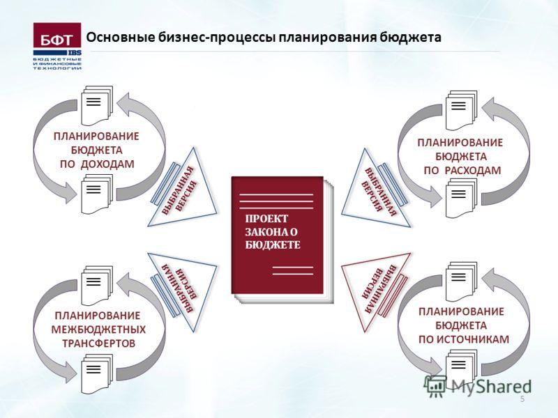 5 Основные бизнес-процессы планирования бюджета ПЛАНИРОВАНИЕ БЮДЖЕТА ПО ДОХОДАМ ПРОЕКТ ЗАКОНА О БЮДЖЕТЕ ВЫБРАННАЯ ВЕРСИЯ ВЫБРАННАЯ ВЕРСИЯ ВЫБРАННАЯ ВЕРСИЯ ВЫБРАННАЯ ВЕРСИЯ ВЫБРАННАЯ ВЕРСИЯ ВЫБРАННАЯ ВЕРСИЯ ВЫБРАННАЯ ВЕРСИЯ ВЫБРАННАЯ ВЕРСИЯ __ ПЛАНИРО
