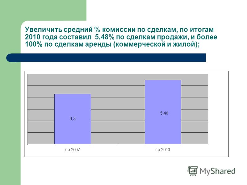 Увеличить средний % комиссии по сделкам, по итогам 2010 года составил 5,48% по сделкам продажи, и более 100% по сделкам аренды (коммерческой и жилой);