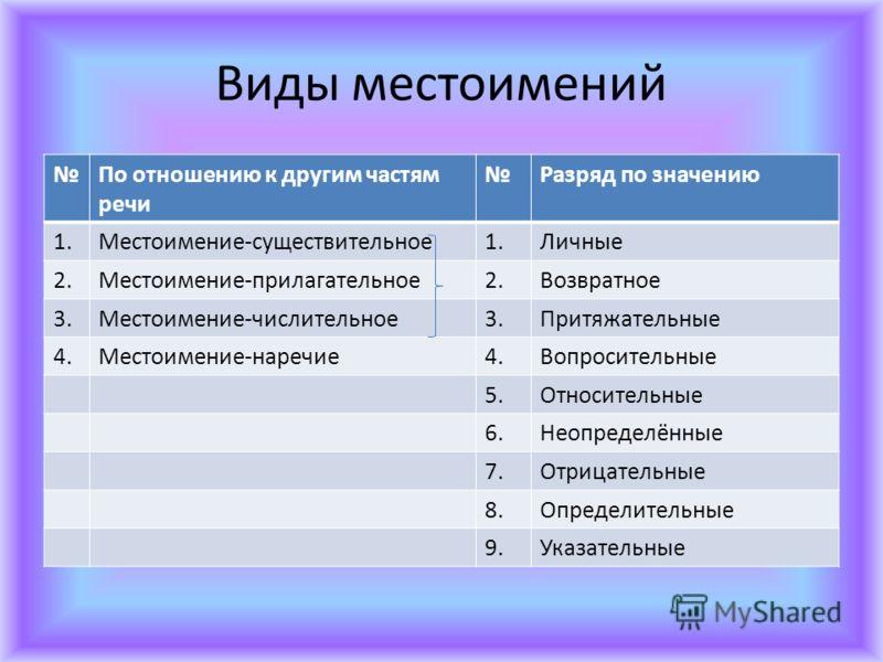 Виды местоимений По отношению к другим частям речи Разряд по значению 1.Местоимение-существительное1.Личные 2.Местоимение-прилагательное2.Возвратное 3.Местоимение-числительное3.Притяжательные 4.Местоимение-наречие4.Вопросительные 5.Относительные 6.Не