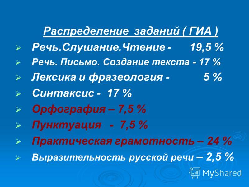 Распределение заданий ( ГИА ) Речь.Слушание.Чтение - 19,5 % Речь. Письмо. Создание текста - 17 % Лексика и фразеология - 5 % Синтаксис - 17 % Орфография – 7,5 % Пунктуация - 7,5 % Практическая грамотность – 24 % Выразительность русской речи – 2,5 %