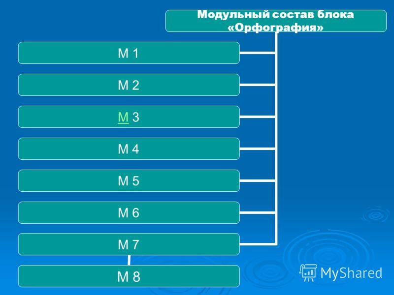 Модульный состав блока «Орфография» М 1 М 2 ММ 3 М 4 М 5 М 6 М 7 М 8