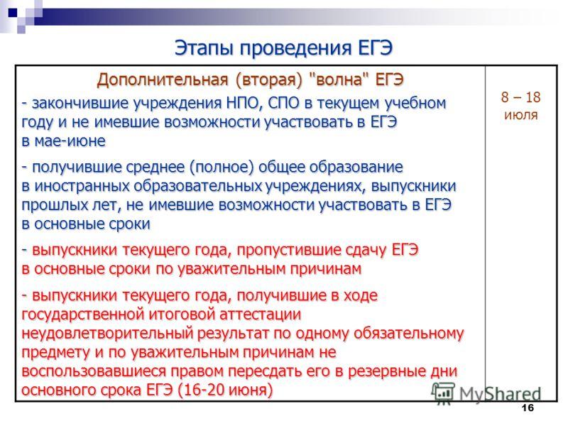 16 Этапы проведения ЕГЭ Дополнительная (вторая)