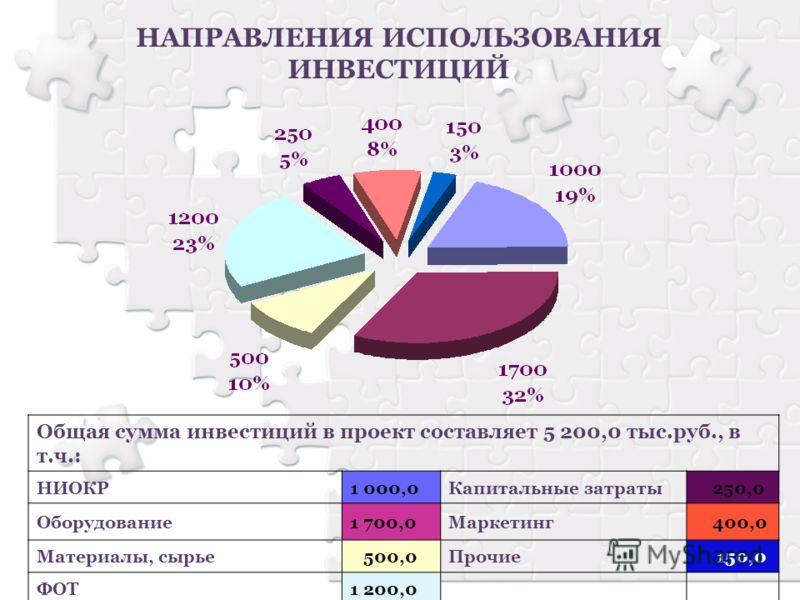 НАПРАВЛЕНИЯ ИСПОЛЬЗОВАНИЯ ИНВЕСТИЦИЙ Общая сумма инвестиций в проект составляет 5 200,0 тыс.руб., в т.ч.: НИОКР1 000,0Капитальные затраты 250,0 Оборудование1 700,0Маркетинг 400,0 Материалы, сырье 500,0Прочие 150,0 ФОТ1 200,0