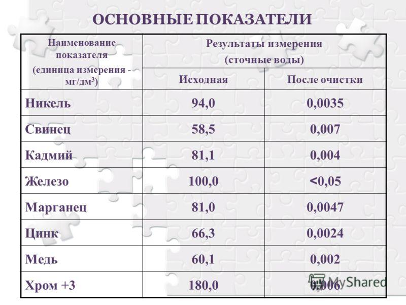 ОСНОВНЫЕ ПОКАЗАТЕЛИ Наименование показателя (единица измерения - мг/дм 3 ) Результаты измерения (сточные воды) ИсходнаяПосле очистки Никель94,00,0035 Свинец58,50,007 Кадмий81,10,004 Железо100,0 < 0,05 Марганец81,00,0047 Цинк66,30,0024 Медь60,10,002 Х