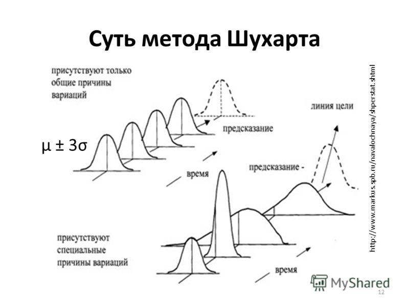 Суть метода Шухарта 12 http://www.markus.spb.ru/navalochnaya/shperstat.shtml μ ± 3σ