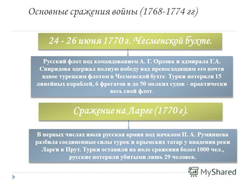 Основные сражения войны (1768-1774 гг) Русский флот под командованием А. Г. Орлова и адмирала Г.А. Спиридова одержал полную победу над превосходящим его почти вдвое турецким флотом в Чесменской бухте. Турки потеряли 15 линейных кораблей, 6 фрегатов и