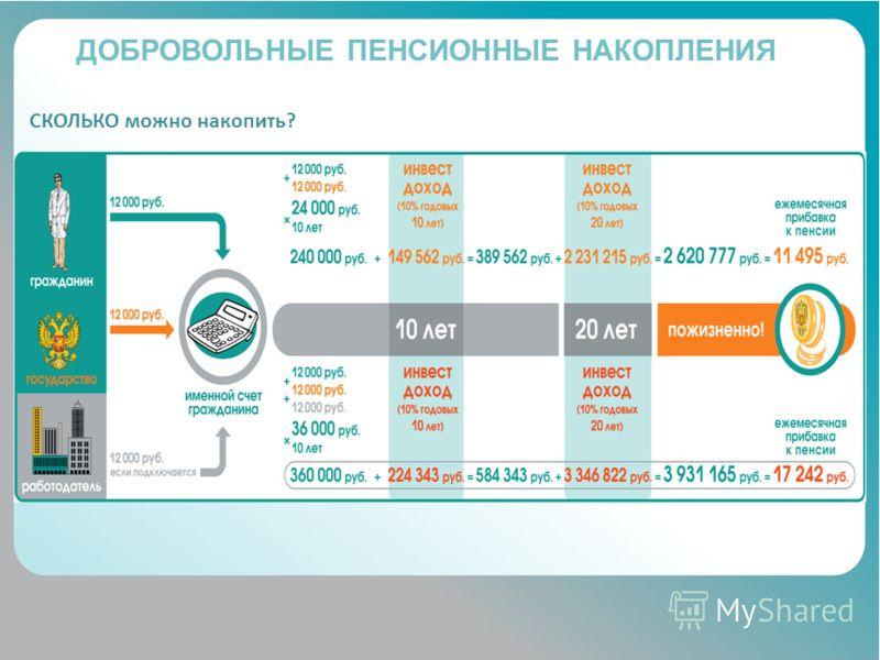 Деятельность негосударственных пенсионных фондов Банк России