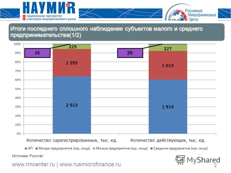 www.rmcenter.ru | www.rusmicrofinance.ru 2 Источник: Росстат Итоги последнего сплошного наблюдения субъектов малого и среднего предпринимательства(1/2) 26