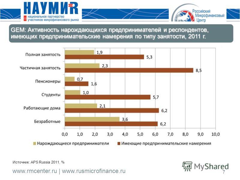 www.rmcenter.ru | www.rusmicrofinance.ru 7 Источник: APS Russia 2011, % GEM: Активность нарождающихся предпринимателей и респондентов, имеющих предпринимательские намерения по типу занятости, 2011 г.