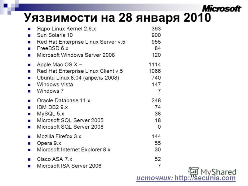 Уязвимости на 28 января 2010 Ядро Linux Kernel 2.6.x393 Sun Solaris 10 900 Red Hat Enterprise Linux Server v.5 955 FreeBSD 6.x 84 Microsoft Windows Server 2008120 Apple Mac OS X – 1114 Red Hat Enterprise Linux Client v.5 1066 Ubuntu Linux 8.04 (апрел
