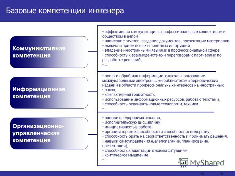 Базовые компетенции инженера Коммуникативная компетенция Информационная компетенция Организационно- управленческая компетенция эффективная коммуникация с профессиональным коллективом и обществом в целом, написание отчетов, создание документов, презен