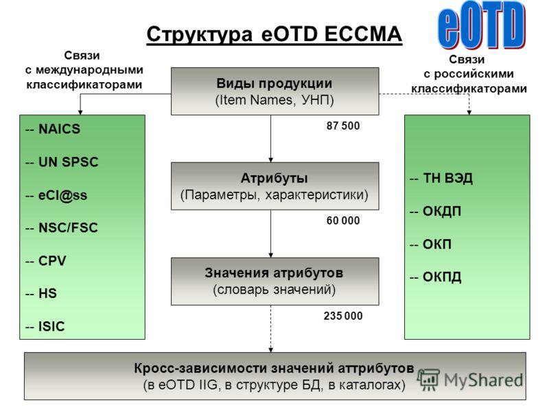 Структура eOTD ECCMA Виды продукции (Item Names, УНП) Атрибуты (Параметры, характеристики) Значения атрибутов (словарь значений) -- NAICS -- UN SPSC -- eCl@ss -- NSC/FSC -- CPV -- HS -- ISIC Связи с международными классификаторами Кросс-зависимости з