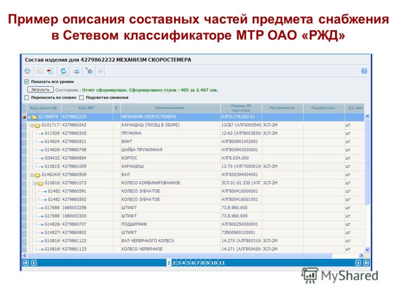 Пример описания составных частей предмета снабжения в Сетевом классификаторе МТР ОАО «РЖД»