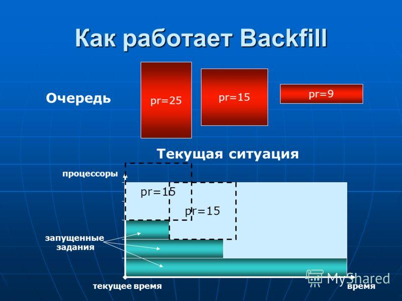 Текущая ситуация Как работает Backfill запущенные задания Очередь процессоры времятекущее время pr=25 pr=15 pr=9 pr=15