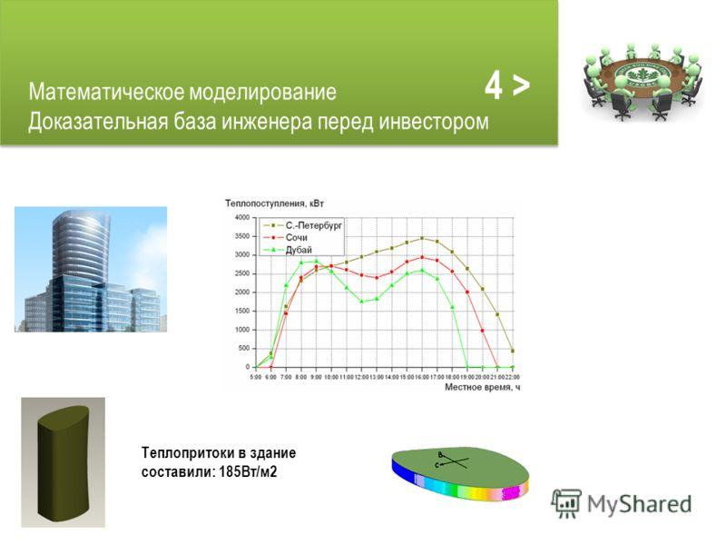 Математическое моделирование Доказательная база инженера перед инвестором Теплопритоки в здание составили: 185Вт/м2 4 >