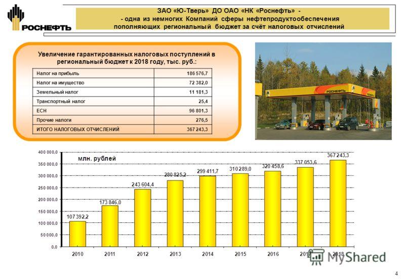 ЗАО «Ю-Тверь» ДО ОАО «НК «Роснефть» - - одна из немногих Компаний сферы нефтепродуктообеспечения пополняющих региональный бюджет за счёт налоговых отчислений Увеличение гарантированных налоговых поступлений в региональный бюджет к 2018 году, тыс. руб