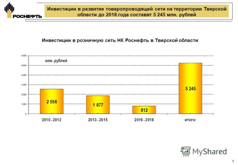 Инвестиции в развитие товаропроводящей сети на территории Тверской области до 2018 года составят 5 245 млн. рублей Инвестиции в розничную сеть НК Роснефть в Тверской области 5