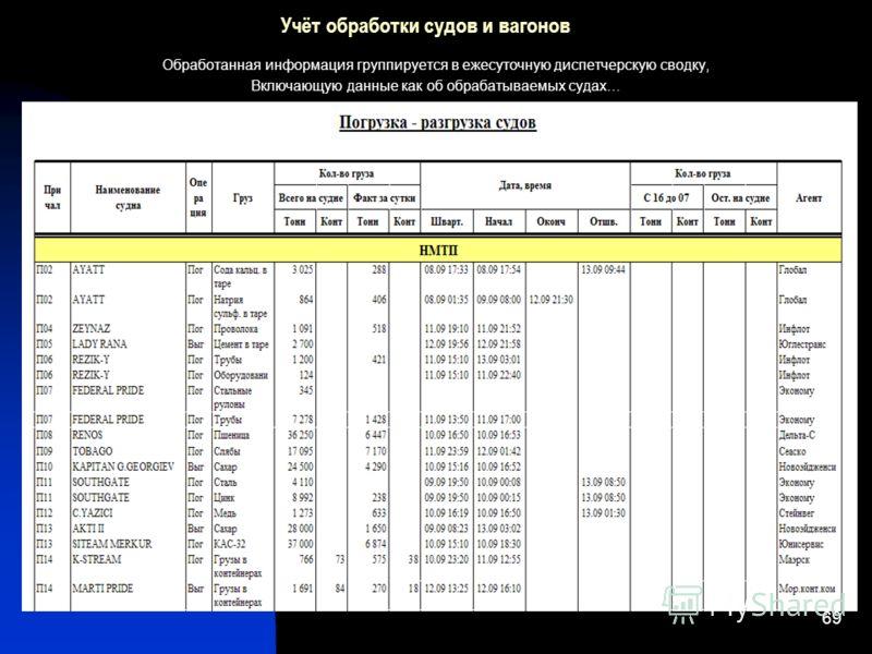69 Учёт обработки судов и вагонов Обработанная информация группируется в ежесуточную диспетчерскую сводку, Включающую данные как об обрабатываемых судах…