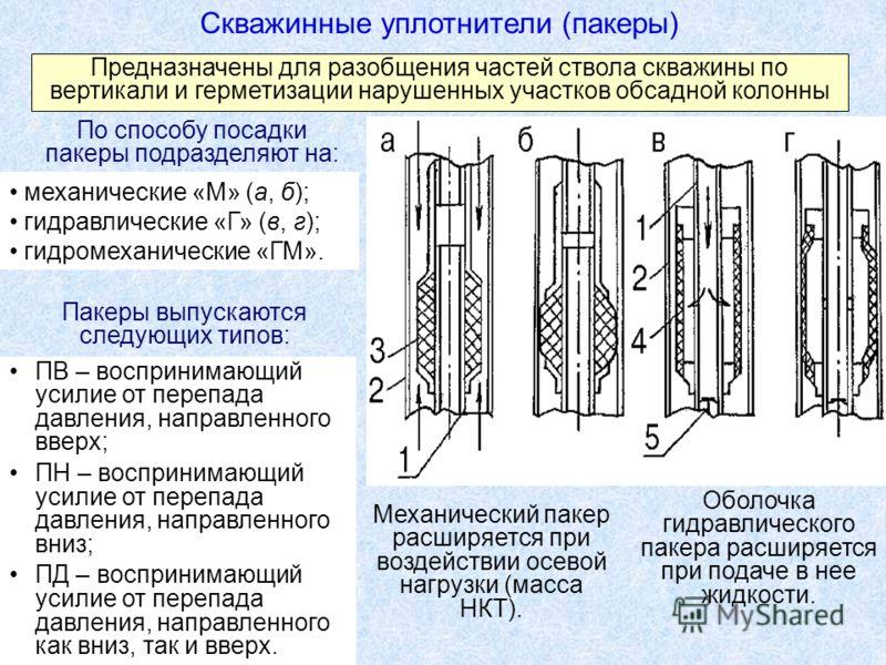 Скважинные уплотнители (пакеры) Предназначены для разобщения частей ствола скважины по вертикали и герметизации нарушенных участков обсадной колонны механические «М» (а, б); гидравлические «Г» (в, г); гидромеханические «ГМ». Механический пакер расшир