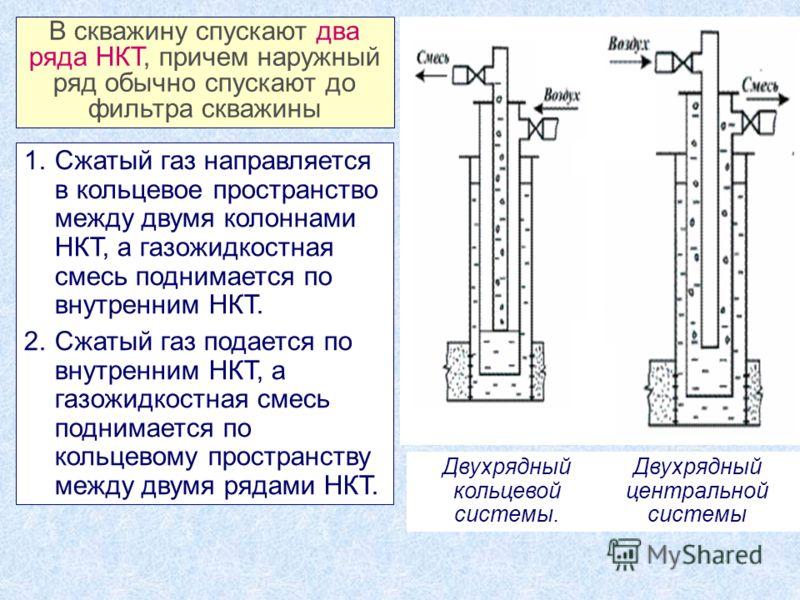 1.Сжатый газ направляется в кольцевое пространство между двумя колоннами НКТ, а газожидкостная смесь поднимается по внутренним НКТ. 2.Сжатый газ подается по внутренним НКТ, а газожидкостная смесь поднимается по кольцевому пространству между двумя ряд