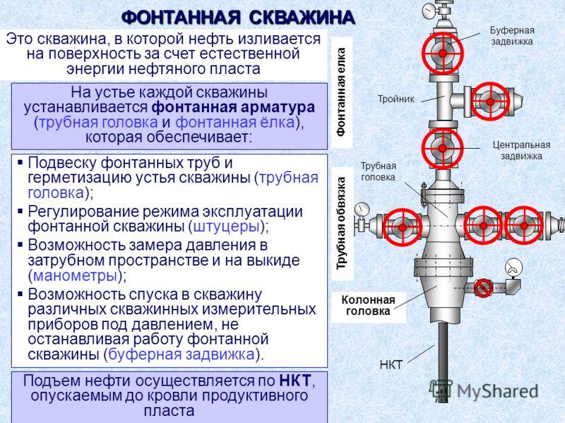 Подвеску фонтанных труб и герметизацию устья скважины (трубная головка); Регулирование режима эксплуатации фонтанной скважины (штуцеры); Возможность замера давления в затрубном пространстве и на выкиде (манометры); Возможность спуска в скважину разли