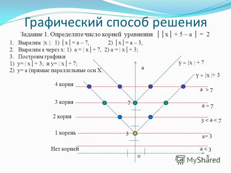 Графический способ решения у = | х |+ 3 у = | х | + 7 а х 7 0 3 а= 3 3 < а < 7 a = 7 a > 7 a < 3 4 корня 3 корня 2 корня 1 корень Нет корней Задание 1. Определите число корней уравнения х + 5 – а = 2 1.Выразим |х |: 1) х= а – 7, 2) х= а – 3, 2.Вырази