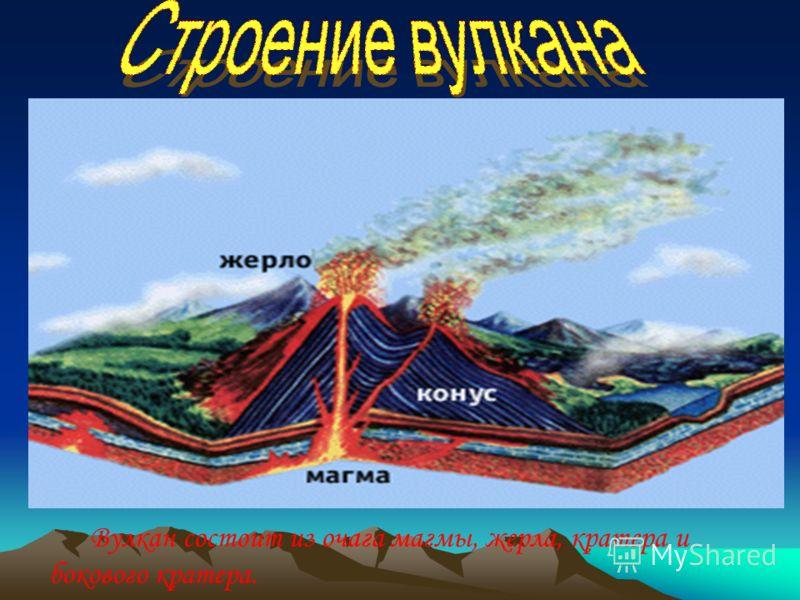 Вулкан состоит из очага магмы, жерла, кратера и бокового кратера.