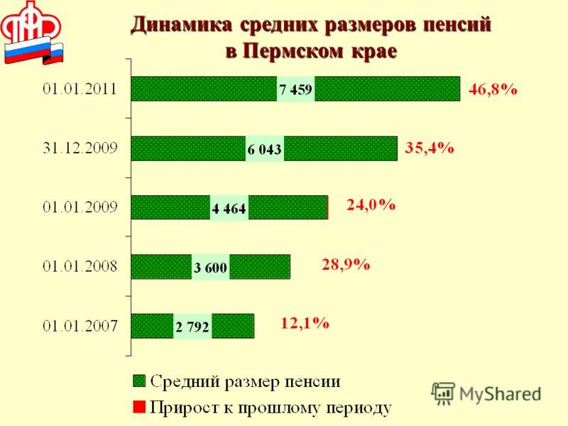 Динамика средних размеров пенсий в Пермском крае