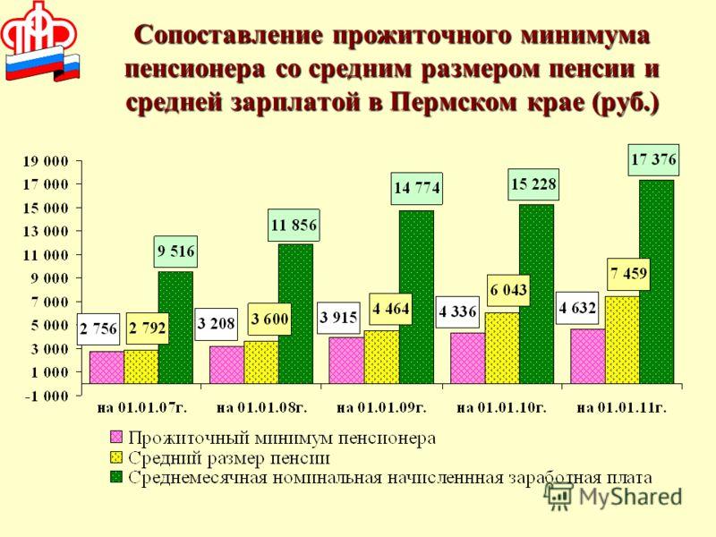 Сопоставление прожиточного минимума пенсионера со средним размером пенсии и средней зарплатой в Пермском крае (руб.)