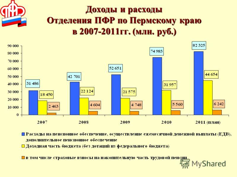 Доходы и расходы Отделения ПФР по Пермскому краю в 2007-2011гг. (млн. руб.)