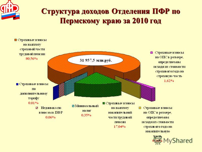 Структура доходов Отделения ПФР по Пермскому краю за 2010 год