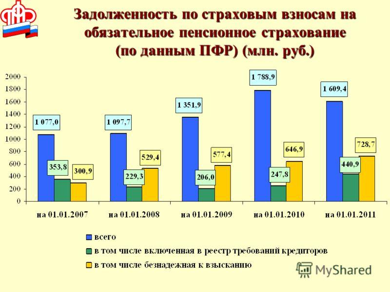 Задолженность по страховым взносам на обязательное пенсионное страхование (по данным ПФР) (млн. руб.)