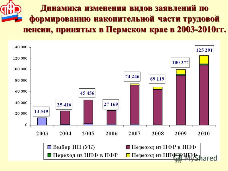 Динамика изменения видов заявлений по формированию накопительной части трудовой пенсии, принятых в Пермском крае в 2003-2010гг.