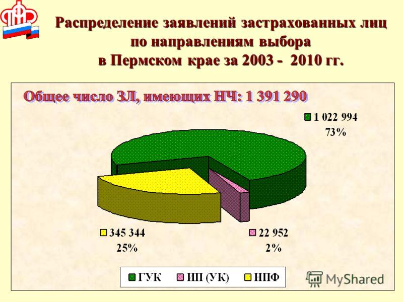 Распределение заявлений застрахованных лиц по направлениям выбора в Пермском крае за 2003 - 2010 гг.