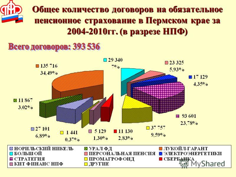 Общее количество договоров на обязательное пенсионное страхование в Пермском крае за 2004-2010гг. (в разрезе НПФ)