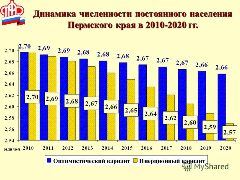 Динамика численности постоянного населения Пермского края в 2010-2020 гг.