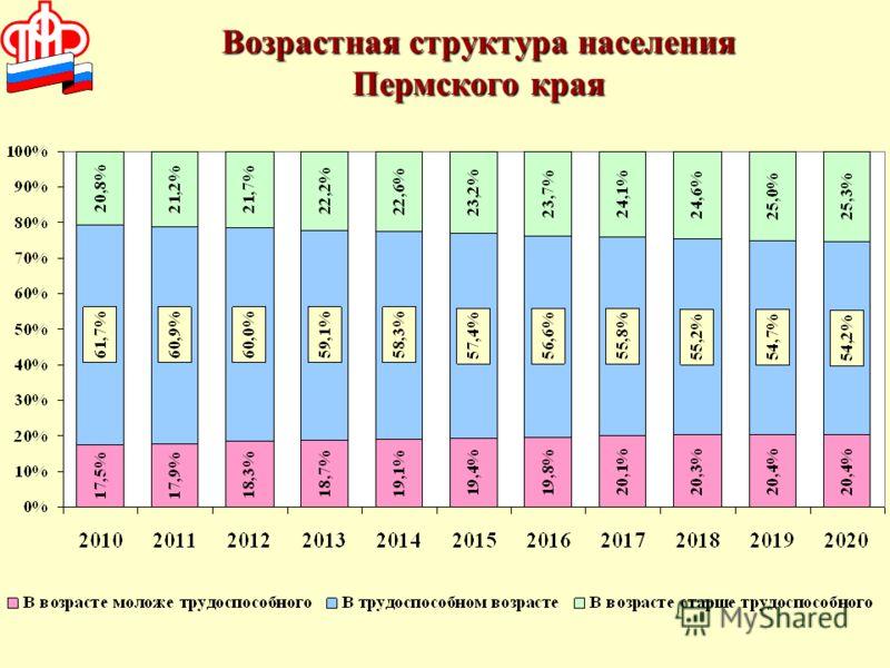 Возрастная структура населения Пермского края