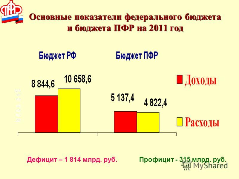Основные показатели федерального бюджета и бюджета ПФР на 2011 год Дефицит – 1 814 млрд. руб.Профицит - 315 млрд. руб.