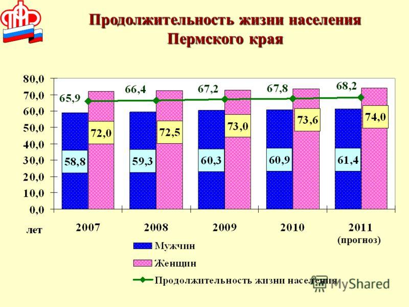 Продолжительность жизни населения Пермского края (прогноз)