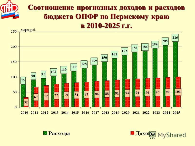 Соотношение прогнозных доходов и расходов бюджета ОПФР по Пермскому краю в 2010-2025 г.г.