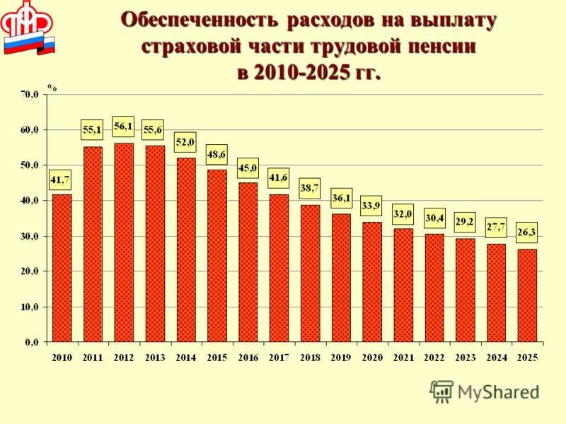 Обеспеченность расходов на выплату страховой части трудовой пенсии в 2010-2025 гг.